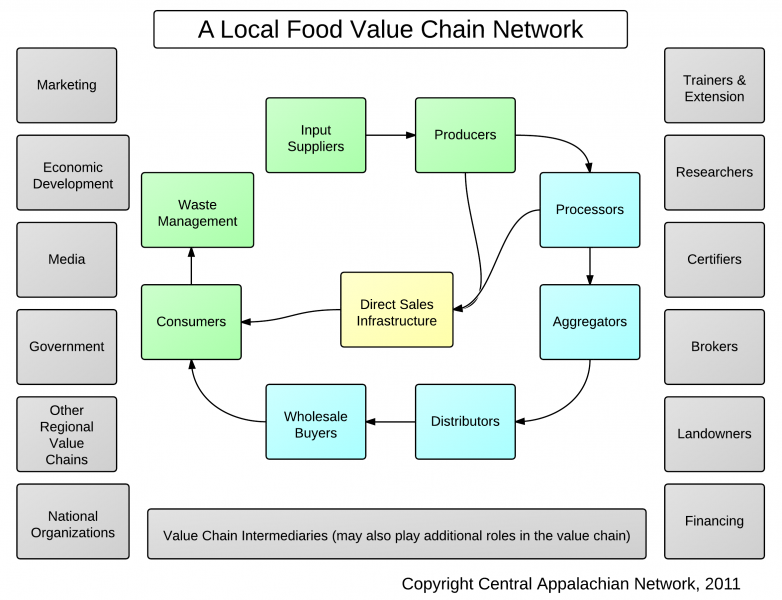 value chain mapping We all know that supply chains are becoming more and more global, but how  often can we actually see them becoming more global.