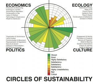 Circles of Sustainability image (assessment - Melbourne 2011).jpg